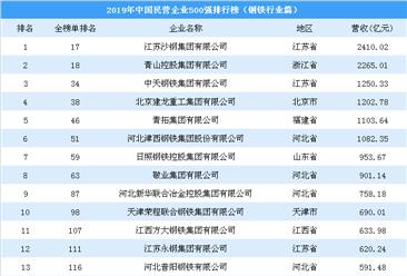 2019年中国民营企业500强排行榜(钢铁行业篇)