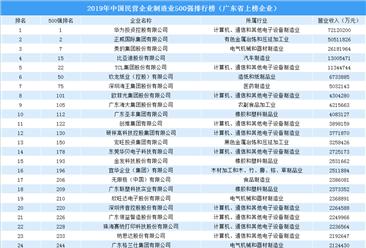2019年中国民营企业制造业500强排行榜:广东49家企业上榜