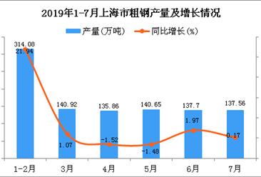 2019年1-7月上海市粗钢产量同比增长1.15%