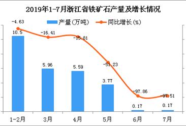 2019年1-7月浙江省铁矿石产量为26.16万吨 同比下降44.66%