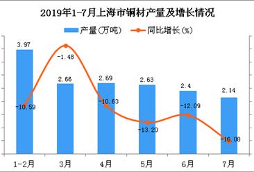 2019年1-7月上海市铜材产量为15.99万吨 同比下降13.38%