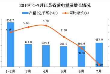2019年1-7月江苏省发电量同比增长2.51%