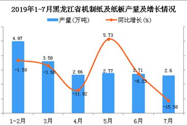 2019年1-7月黑龙江省机制纸及纸板产量及增长情况分析