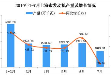 2019年1-7月上海市发动机产量及增长情况分析