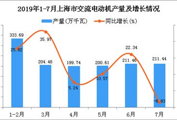 2019年1-7月上海市交流电动机产量为1380.62万千瓦 同比增长16.35%