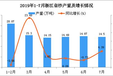 2019年1-7月浙江省纱产量为97.14万吨 同比增长6.43%