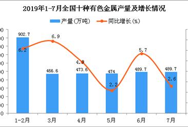 2019年1-7月全国十种有色金属产量同比增长4.3%