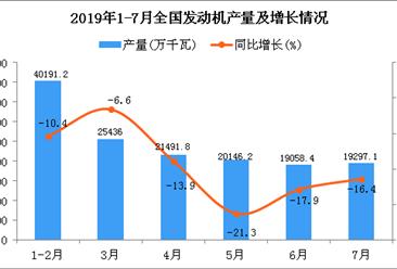 2019年1-7月全国发动机产量同比下降13%