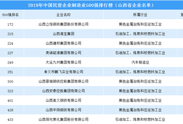 2019年中国民营企业制造业500强排行榜之山西企业篇