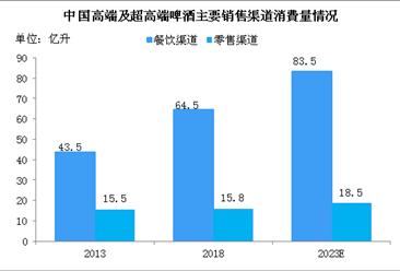 中国啤酒销售渠道格局分析:高端啤酒餐饮渠道销量大 线上渠道受追捧(图)