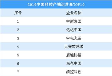 2019中国科技产城运营商TOP10:除了天安数码城还有哪些企业?(图)
