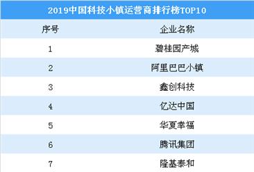 2019中国科技小镇运营商2019年送彩金网站大全榜TOP10:碧桂园阿里鑫创上榜(图)