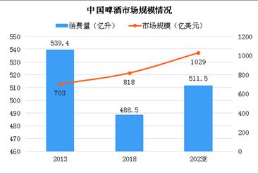 2023年中国高端啤酒市场规模将达627亿美元 厂商争相布局中高档啤酒(图)