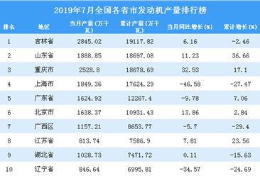 2019年7月全国各省市发动机产量排行榜(附完整榜单)