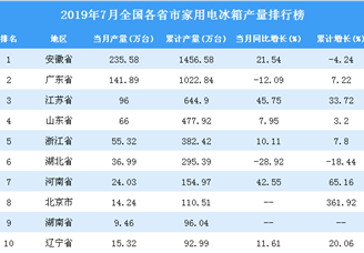 2019年7月全国各省市家用电冰箱产量排行榜