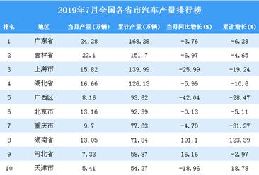 2019年7月全国各省市汽车产量排行榜top20