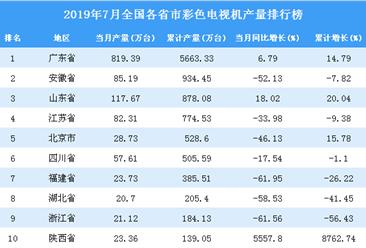2019年7月全國各省市彩色電視機產量排行榜