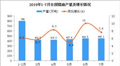 2019年1-7月全国煤油产量为2954.8万吨 同比增长7.1%