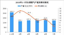 2019年1-7月全国煤气产量为8411.2亿立方米 同比增长10.8%