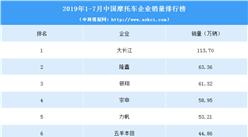 2019年1-7月中国摩托车企业销量排行榜(TOP10)