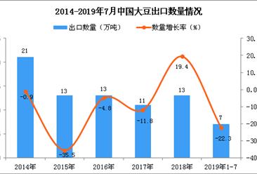 2019年1-7月中国大豆出口量为7万吨 同比下降22.3%