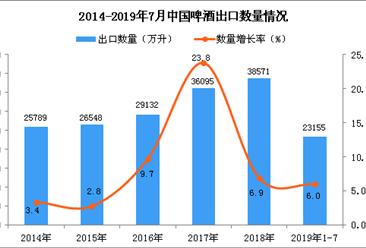 2019年1-7月中国啤酒出口量及金额增长情况分析