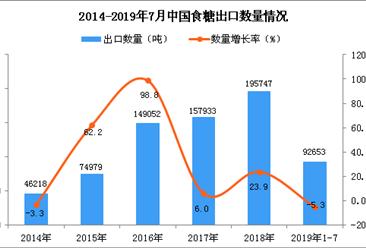 2019年1-7月中国食糖出口量同比下降5.3%