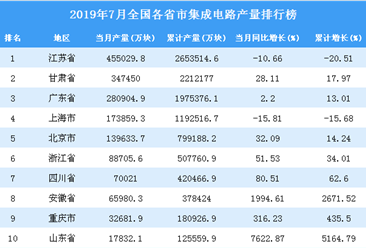2019年7月全国各省市集成电路产量排行榜(全榜单)
