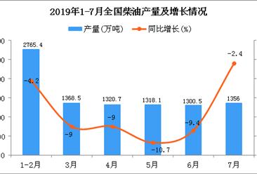 2019年1-7月全国柴油产量为9434.8万吨 同比下降7.1%