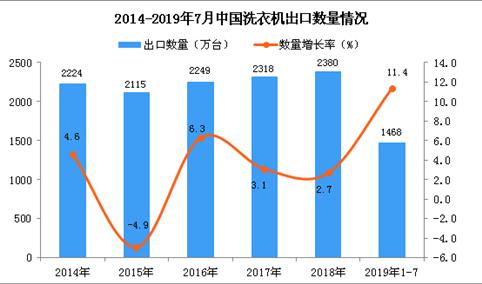 2019年1-7月中国洗衣机出口量及金额增长情况分析