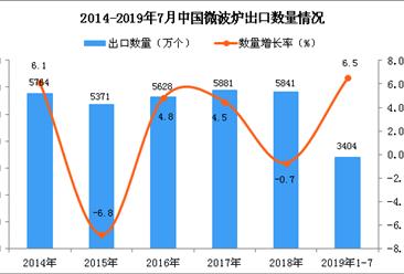 2019年1-7月中国微波炉出口量及金额增长情况分析