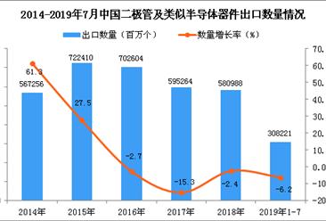 2019年1-7月中国二极管及类似半导体器件出口量同比下降6.2%