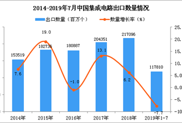 2019年1-7月中国集成电路出口量为117810百万个 同比下降7.7%