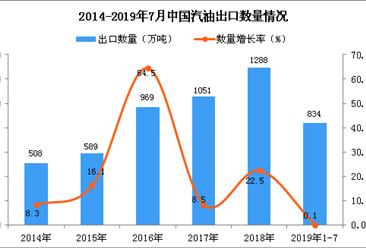 2019年1-7月中国汽油出口量及金额增长情况分析