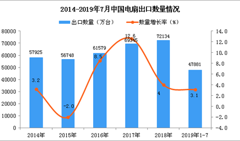2019年1-7月中国电扇出口量及金额增长情况分析