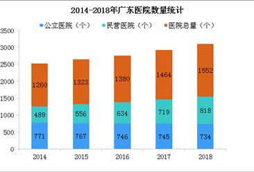 广东全力推进高水平医院建设 2019年广东医院发展现状分析(图)