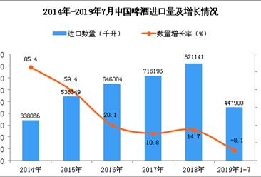 2019年1-7月中国啤酒进口量为447900千升 同比下降8.1%