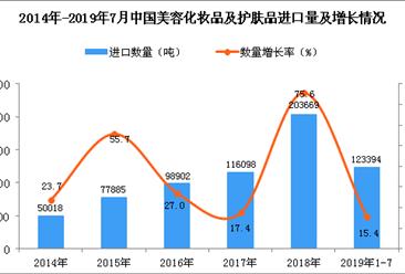 2019年1-7月中国美容化妆品及护肤品进口量同比增长15.4%