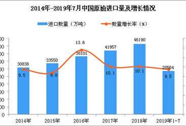 2019年1-7月中国原油进口量为28564万吨 同比增长9.5%