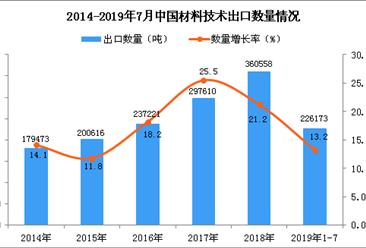 2019年1-7月中国材料技术出口量同比增长13.2%