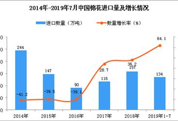 2019年1-7月中国棉花进口量为134万吨 同比增长64.1%