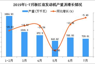 2019年1-7月浙江省发动机产量同比下降18.69%
