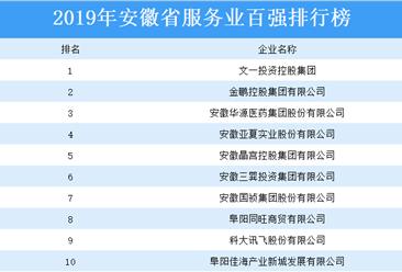 2019年安徽省服务业百强排行榜