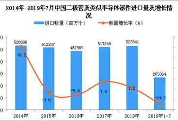 2019年1-7月中国二极管及类似半导体器件进口量同比下降14.3%