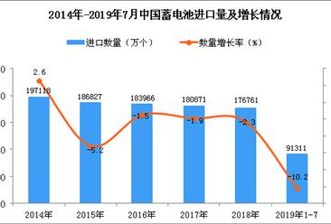 2019年1-7月中国蓄电池进口量为91311万个 同比下降10.2%