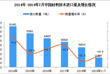 2019年1-7月中国材料技术进口量同比下降18.6%
