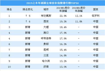 2019上半年胡润全球房价指数排行榜top50:中国16城房价涨幅超10%(图)