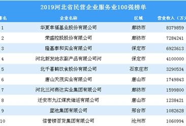 2019年河北省民营企业服务业100强榜单