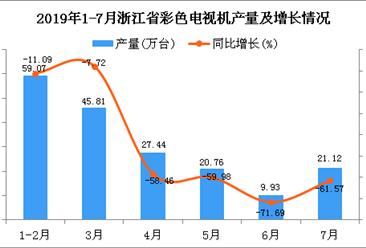 2019年1-7月浙江省彩色電視機產量為184.14萬臺 同比下降43.17%