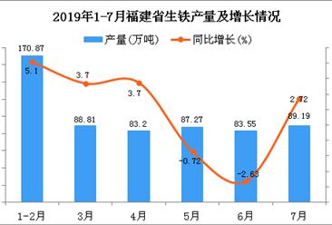 2019年1-7月福建省生铁产量为602.6万吨 同比增长2.31%